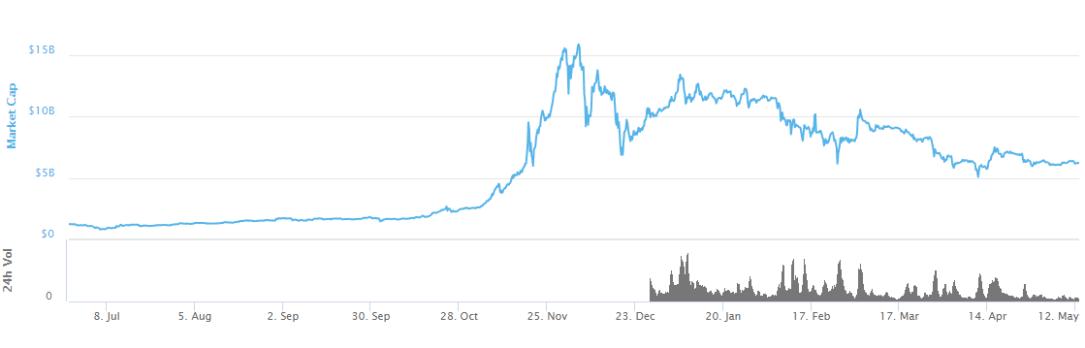 market cap 2013 14