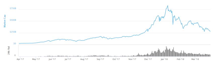 Market cap graph